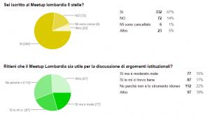 Questionario domanda 19-20