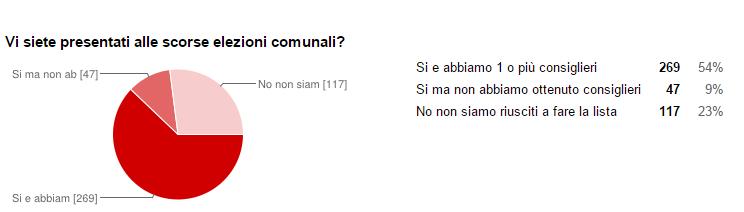 Questionario domanda 32