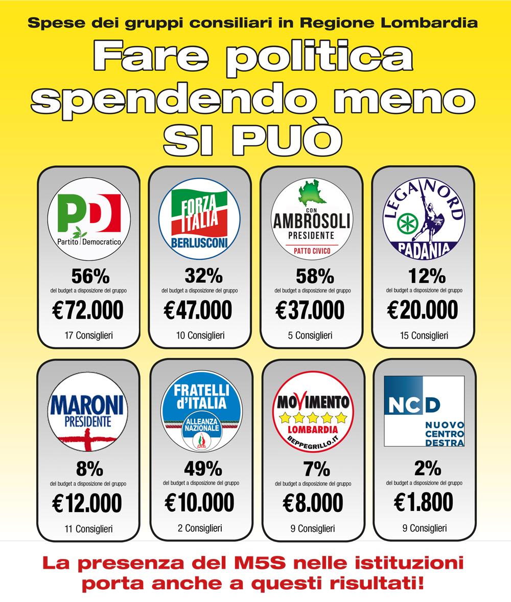 Scendono i costi della politica: effetto M5S in Lombardia. Ma ancora non basta!