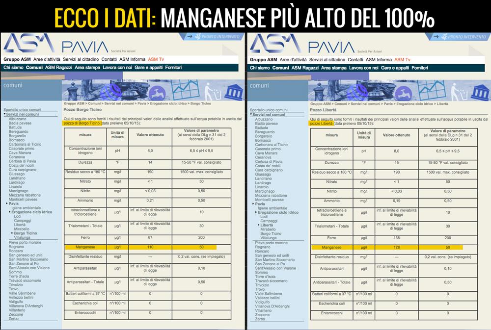 manganese-dati